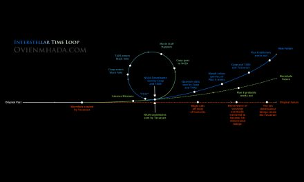 Making Sense of Interstellar's Plot